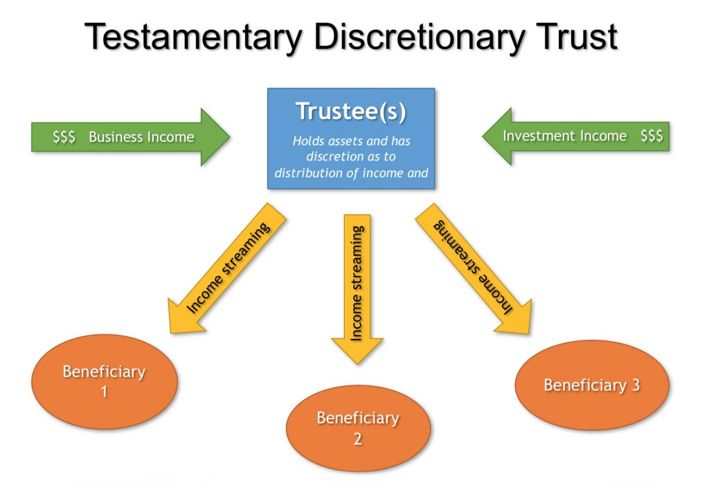 How a testamentary discretionary trust works flowchart
